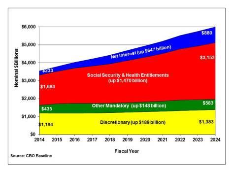 2014-2024-debt bomb