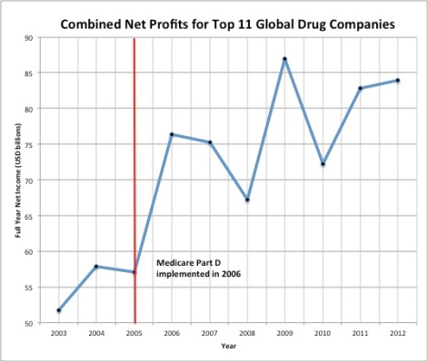 Pharma Net Profits 2005-2012