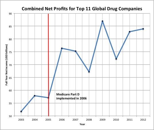 Pharma Net Profits 2005-2012