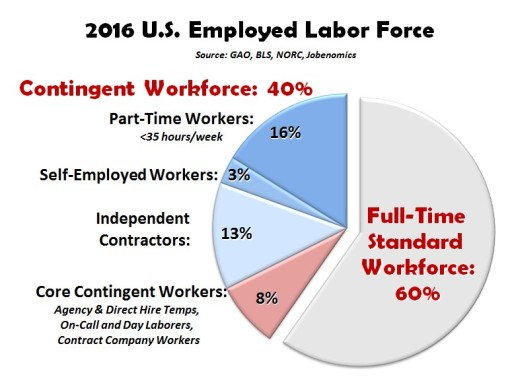2016-US-Employed-Labor-Force