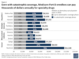 Medicare DrugCost